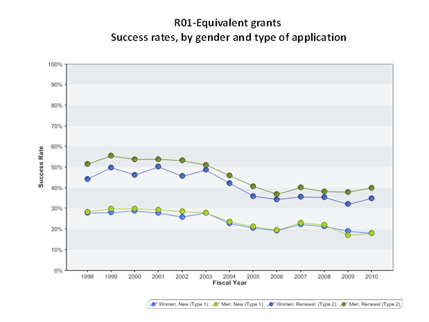 Graph showing success rates are comparable for new (Type 1) projects but men have a slight edge over women on renewal (Type 2) applications