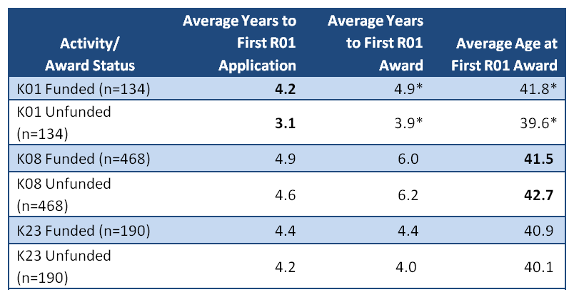 table of k awards and the average years to first R01 app and award and average age at award