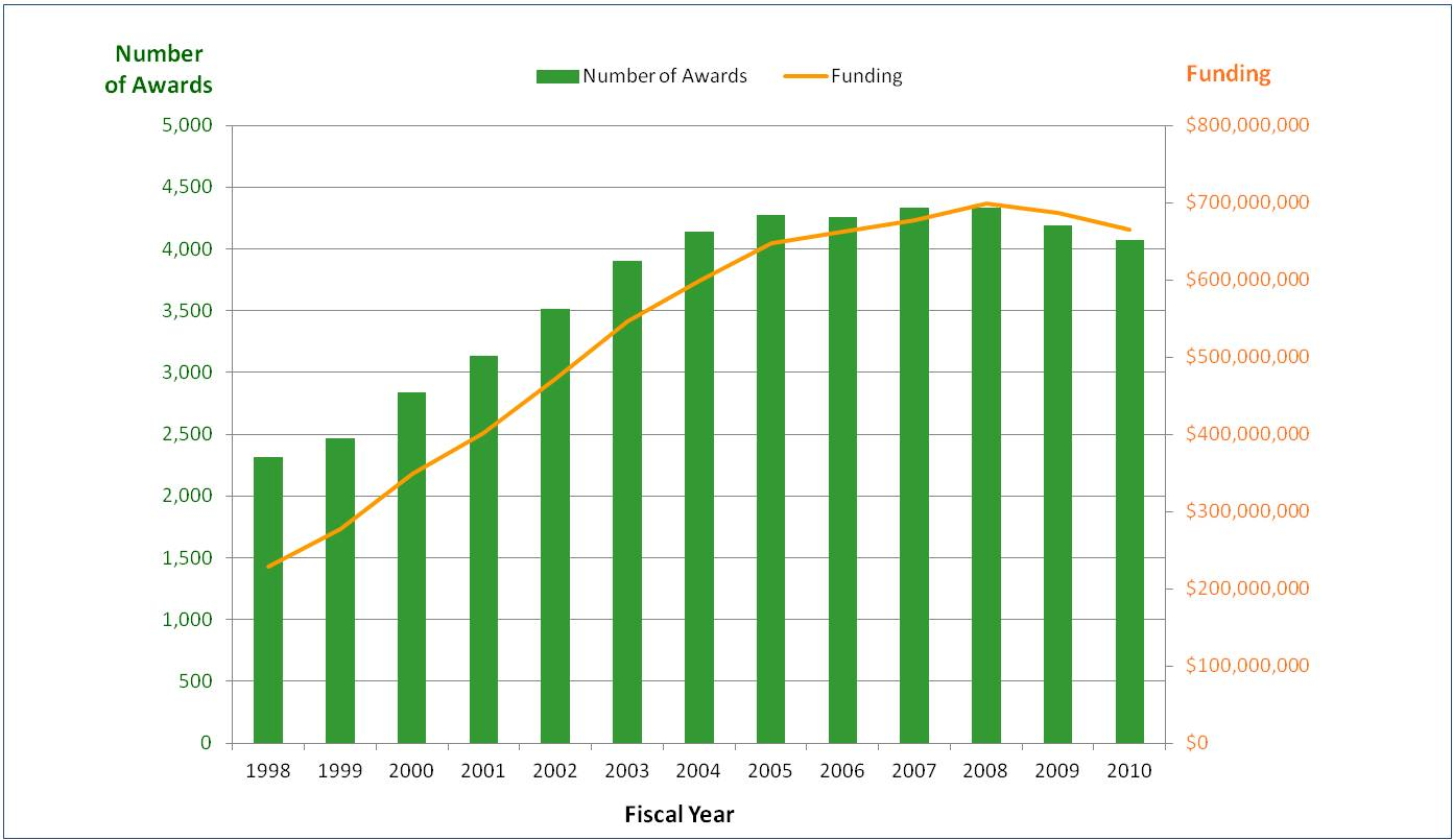 Graph shows total number of career development awards and total funding 1998-2010