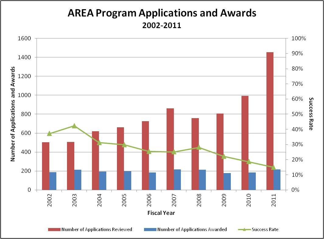 Graph of applications and awards made for the AREA program. The number of applications has increased steadily from 2002-2011, while the number of awards have hovered at 200 per year.
