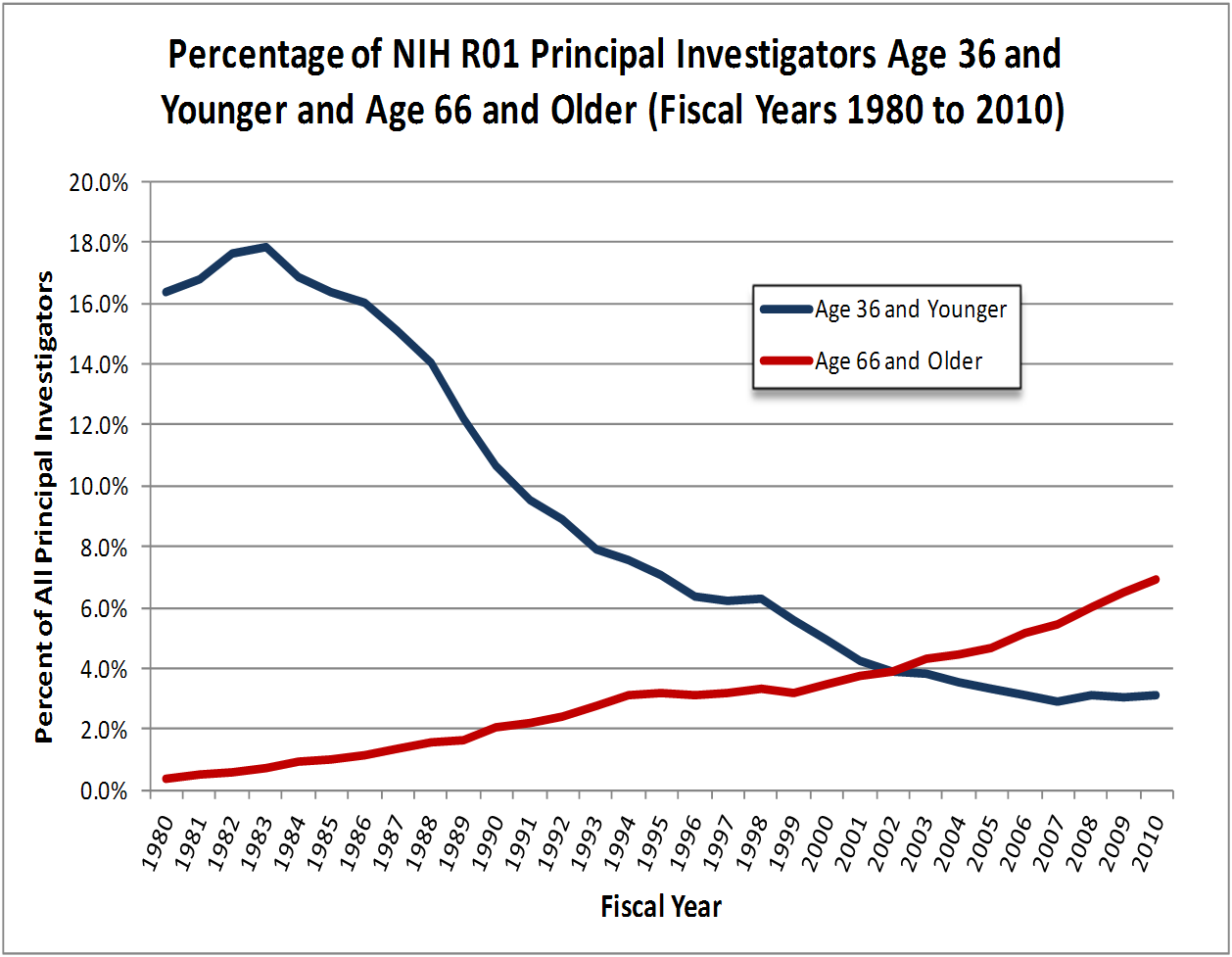 Percentage of R01 investigators age 36 and younger and 66 and older 1980-2010.