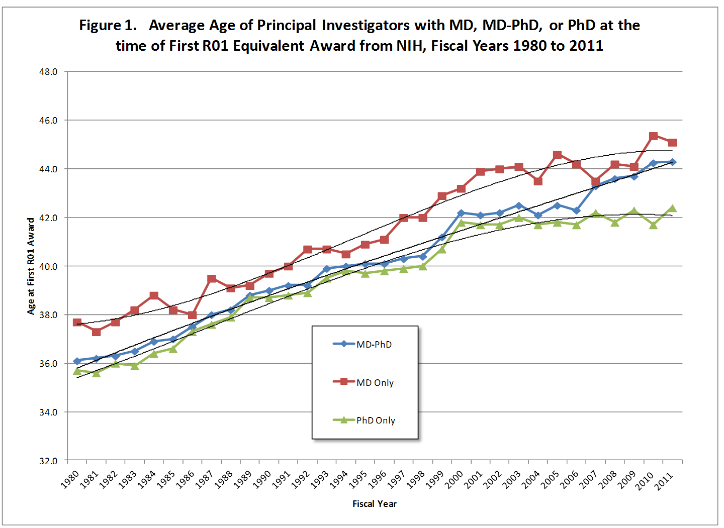 shows the average age of investigators at the time of first R01 steadily increasing from 1980 to 2011