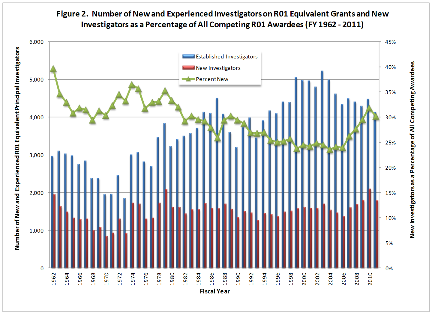 Number of new and experienced investigators on competing R01 grants showing the percent new fall from approximately 40% in 1962 to below 25% in the early 2000s.