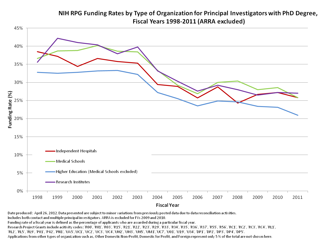 NIH RPG Funding Rates by Type of Organization for Principal Investigators with PhD Degree, 1998-2011