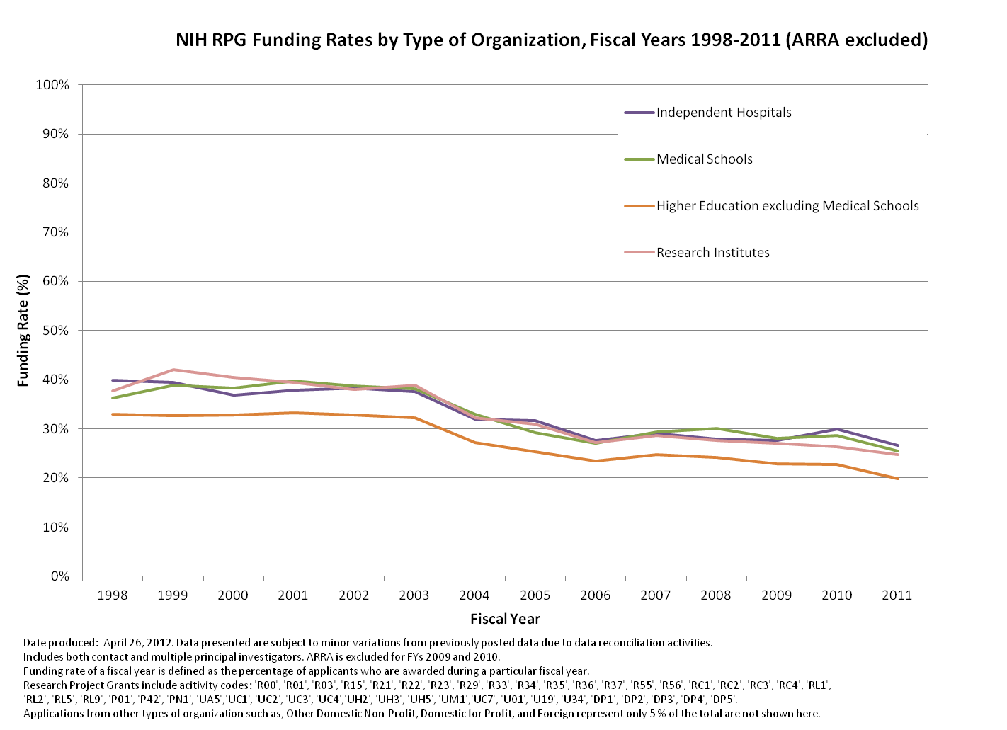 NIH RPG Funding Rates by Type of Organization, Fiscal Years 1998-2011 (ARRA excluded)