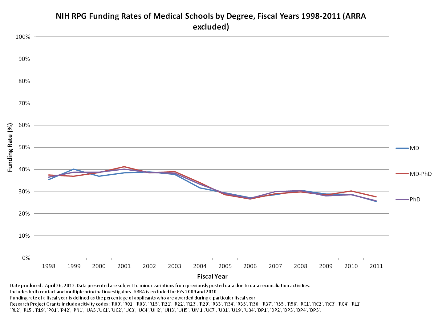 RPG funding rate 1998-2011 for medical schools