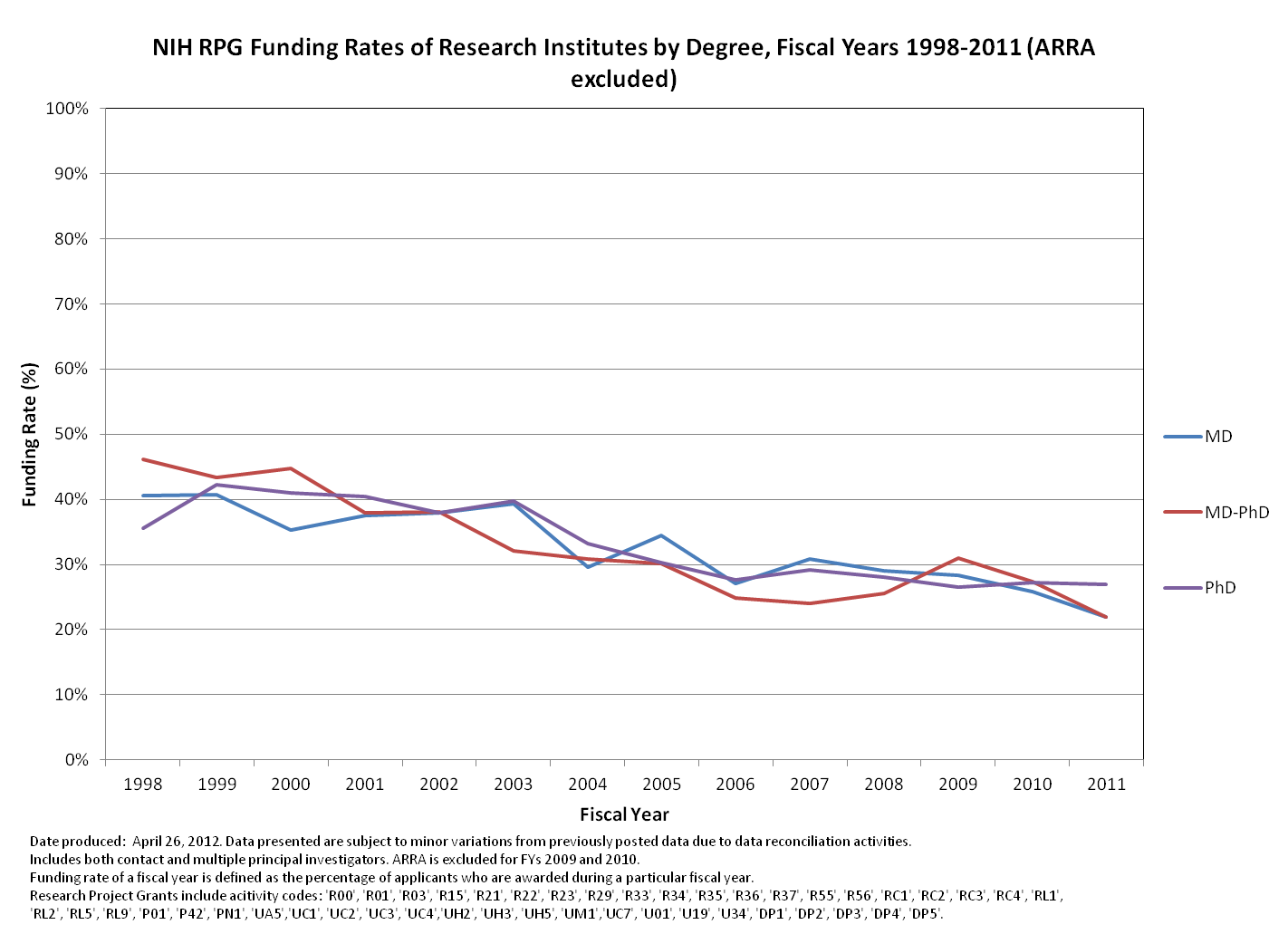 RPG funding rates 1988-2011 for research institutes