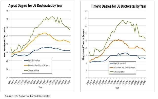 Age at degree and time to degree for US doctorates 1970-2008