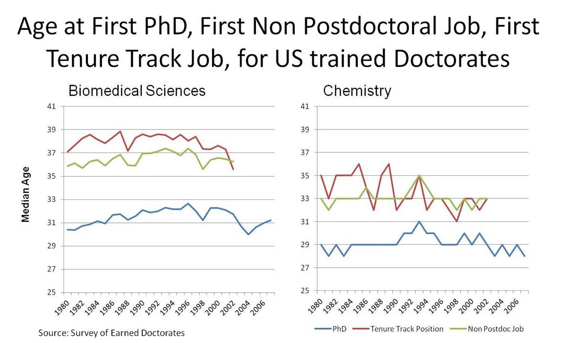 Graph showing the age at first PhD, first non-postdoc job, and first tenure track job