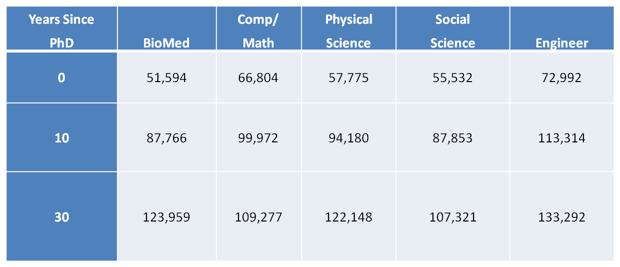"table comparing biomedical salaries with other ""hard"" sciences during the early, mid and late career stages"