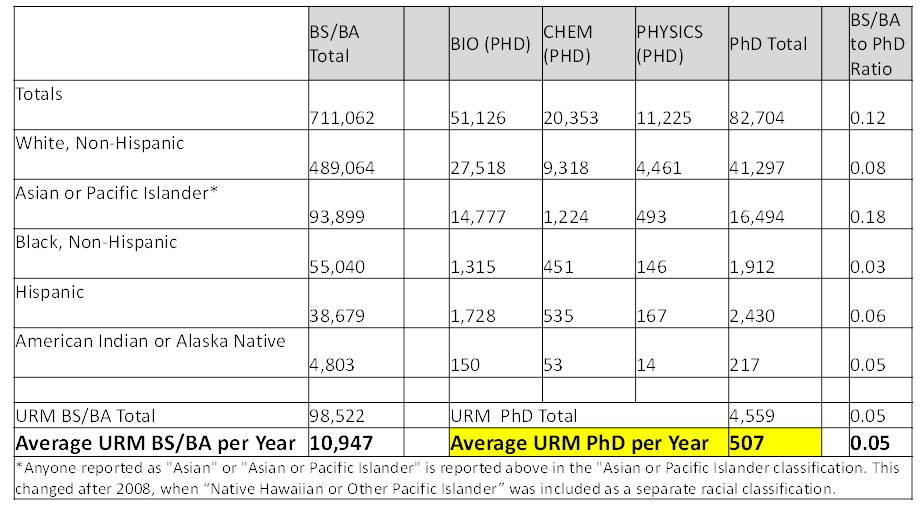 Awarded Degrees in Biological Sciences, Chemistry, and Physics to Citizens and Permanent Residents by US Institutions (2000 to 2008)