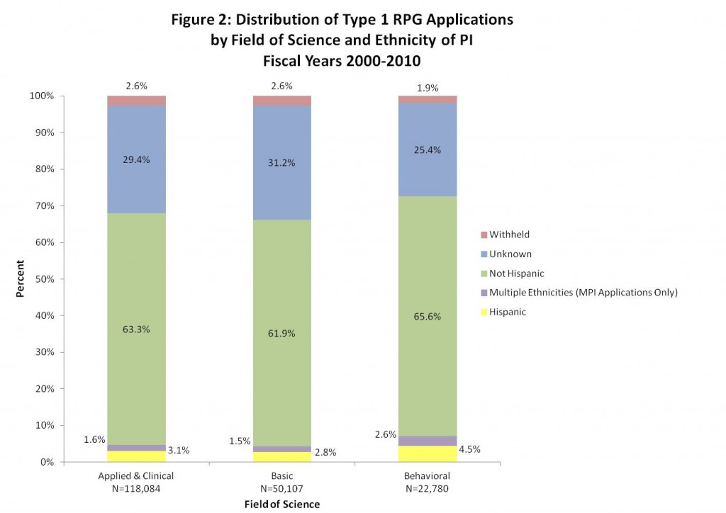 This figure shows the distribution of type 1 RPG applications by field of science and ethnicity of PI for fiscal years 2000-2010