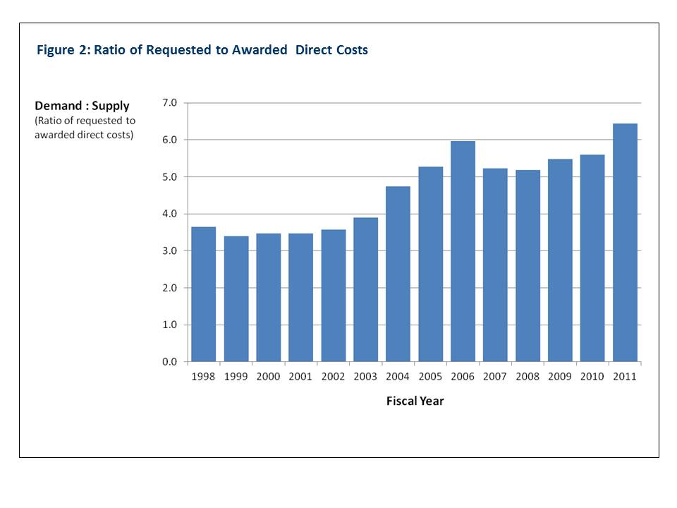 Figure 2: Ratio of Requested to Awarded Direct Costs