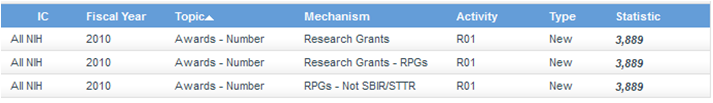 Screen shot of Funding Facts search returning a list of records that match the question.