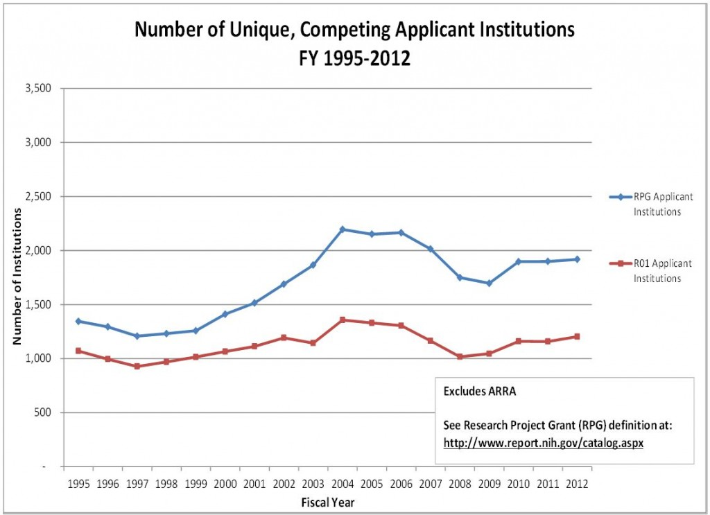 Graph of Unique, Competing Applicant Institutions Excludes ARRA. See RPG definition at http://www.report.nih.gov/catalog.aspx Visit RePORT (http://report.nih.gov/special_reports_and_current_issues/index.aspx) for data tables