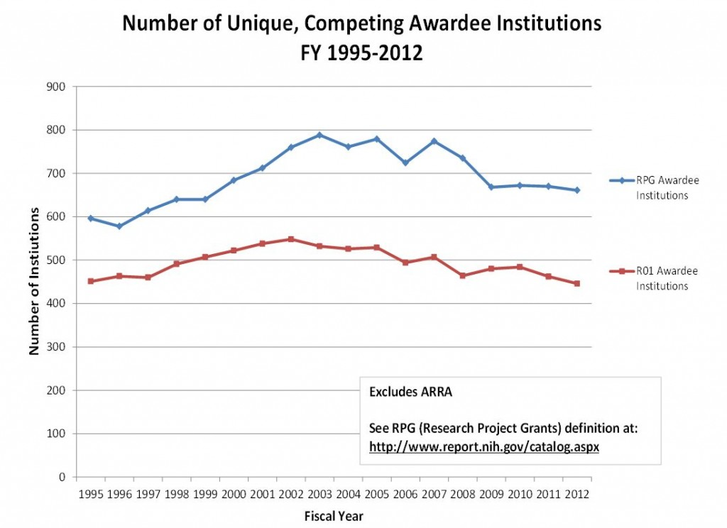 Graph of Unique, Competing Awardee Institutions Excludes ARRA. See RPG definition at http://www.report.nih.gov/catalog.aspx Visit RePORT (http://report.nih.gov/special_reports_and_current_issues/index.aspx) for data tables