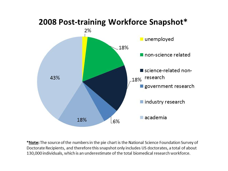 US-trained doctorates post-training employment as of 2008: 18% non science related, 18% science-related non-research, 6% government research, 18% industry research, 43% academia. NSF Survey of Earned Doctorates data based on 130,000 individuals which is an underestimate of total biomedical research workforce