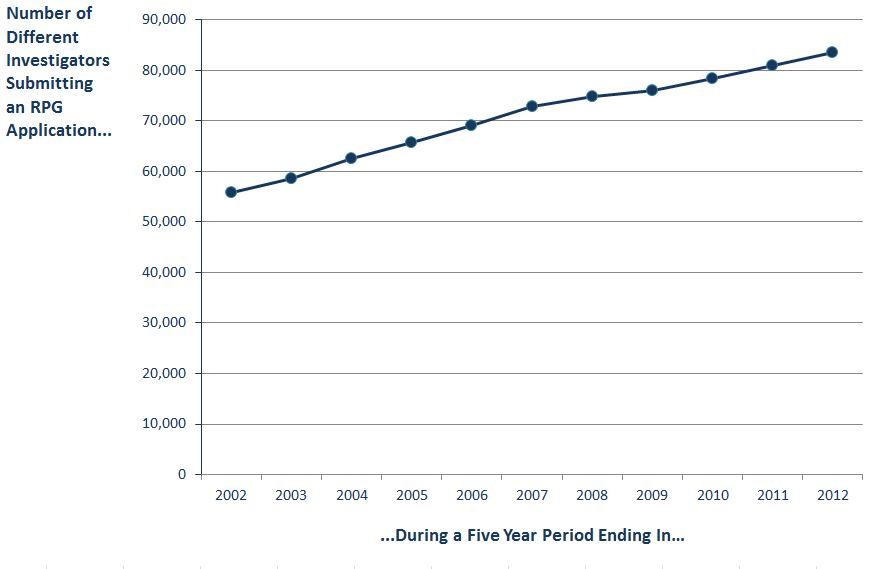 Graph of data showing the number of different RPG applicants over five year periods: Line graph of data showing the number of different RPG applicants over five year periods ending in 2002, 2003, etc, through 2012. Data tables available at: http://report.nih.gov/FileLink.aspx?rid=873
