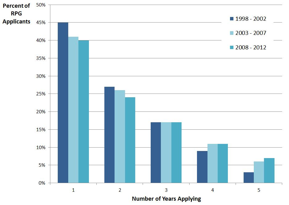 Bar chart of data regarding the number of years within a 5-year period in which a PI submitted at least one RPG application. Visit http://report.nih.gov/FileLink.aspx?rid=873 for the source data