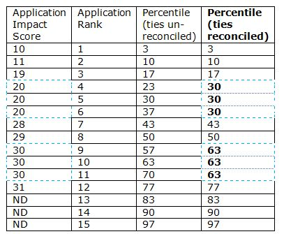 Table showing application impact scores (10, 11, 19, 20, 20, 20, 28, 29,30, 30, 30, 31, ND, ND,ND) and their corresponding application rank: (1 through 15), and a third column with tied percentiles unreconciled and reconciled. Unreconciled percentiles are: 3, 10, 17, 23, 30, 37, 43, 50, 57, 63, 70, 77, 83, 90, 97. Tie-reconciled percentiles are: 3, 10, 17, 30, 30, 30, 43, 50, 63, 63, 63, 77, 83, 90, 97. The cells containing tied application impact scores, and reconciled percentiles are highlighted.