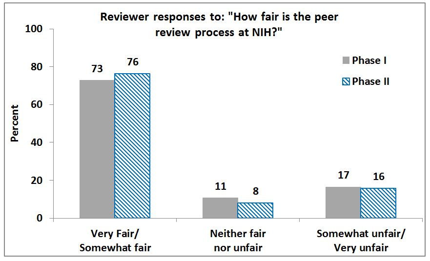 The graph depicts reviewers' responses in Phase 1 and Phase 2 to the question:  How fair is the peer review process at NIH?: Phase 1:  73% rated the system as very fair or somewhat fair;  11% rated the system as neither fair nor unfair; and 17% rated the system as somewhat unfair or very unfair.   Phase 2:  76% rated the system as very fair or somewhat fair;  8% rated the system as neither fair nor unfair; and 16% rated the system as somewhat unfair or very unfair.