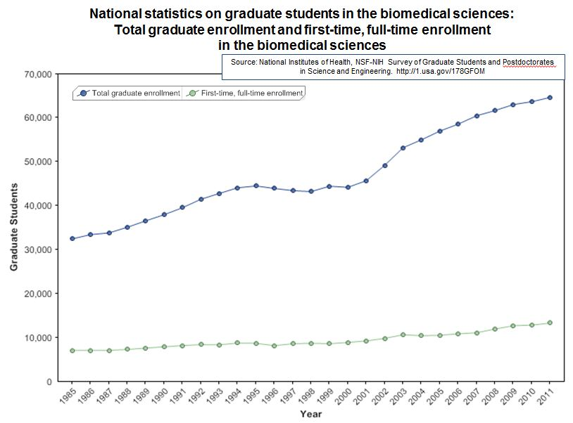 Graph showing total graduate enrollment and first-time, full-time enrollment in the biomedical sciences only, from 1985-2011. Please visit http://1.usa.gov/178GFOM for the data table used to make this graph.
