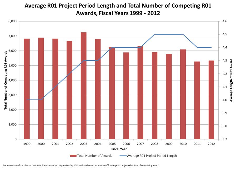 Graph showing Average R01 Project period length and total number of awards for fiscal years 1999-2012.  For the data table corresponding to this graph is on RePORT.nih.gov (http://RePORT.nih.gov/FileLink.aspx?rid=875) For the blog post explaining the data visit: http://nexus.od.nih.gov/all/2013/11/07/how-long-is-an-r01