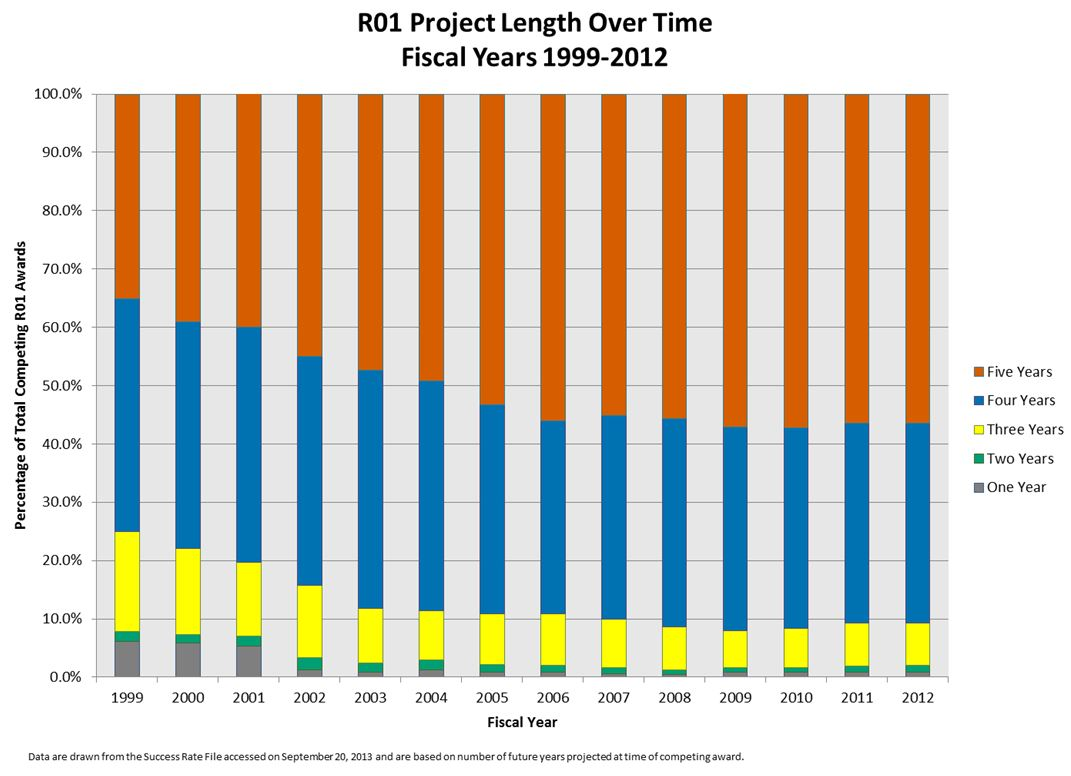 Graph showing percent of R01 Project periods 1,2,3,4, or 5 years in length for fiscal years 1999-2012.  For the data table corresponding to this graph is on RePORT.nih.gov (http://RePORT.nih.gov/FileLink.aspx?rid=875) For the blog post explaining the data visit: http://nexus.od.nih.gov/all/2013/11/07/how-long-is-an-r01