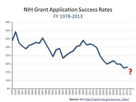 A line graph showing the NIH grant application success rates from FY 1978 to FY 2013. The graph shows a declining success rate, beginning at 35% in 1978 and 17% in 2012. For the data table, please visit http://report.nih.gov/success_rates/
