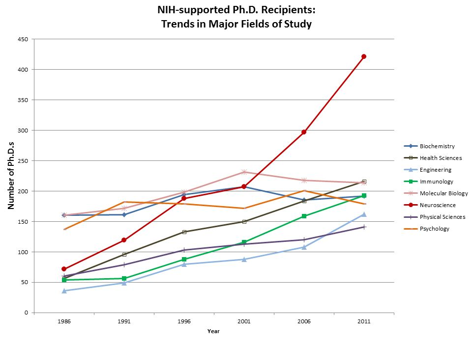 Graph showing trends in major fields of study for NIH-supported Ph.D. recipients. For more information read the associated blog post ( http://nexus.od.nih.gov/all/2013/11/14/whats-trending-in-phd-fields ) and the data table on RePORT: http://report.nih.gov/NIHDatabook/Charts/Default.aspx?showm=Y&chartId=267&catId=21