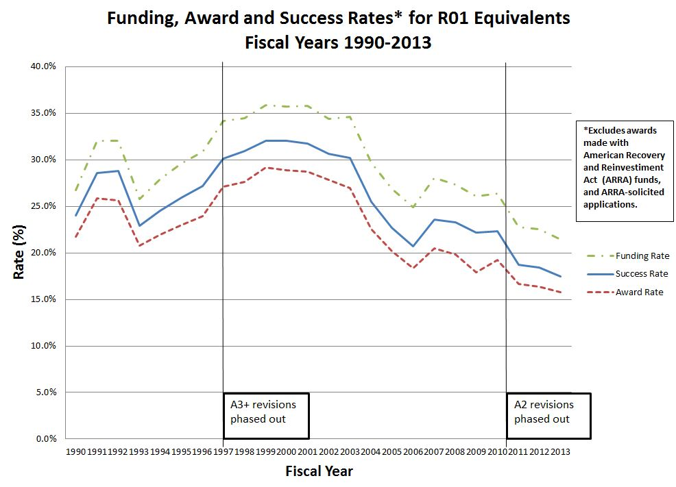 comparing success rates award rates and funding rates nih