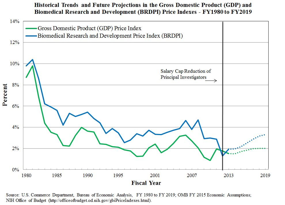 Graph of BRDPI and GDP Price Indexes from 1980 -2013, and projections for 2014-2019. Line at FY2012 indicates salary cap reduction of principal investigators. For source data: U.S. Commerce Department, Bureau of Economic Analysis, FY 1980 to FY 2019; OMB FY 2015 Economic Assumptions; NIH Office of Budget (http://officeofbudget.od.nih.gov/gbiPriceIndexes.html). For description visit https://nexus.od.nih.gov/all/2014/03/28/measuring-purchasing-power-in-biomedical-research/