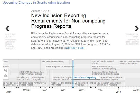 Screenshot of grants administration timeline