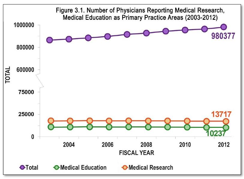 Number of physicians reporting medical research, medical education as primary practice areas