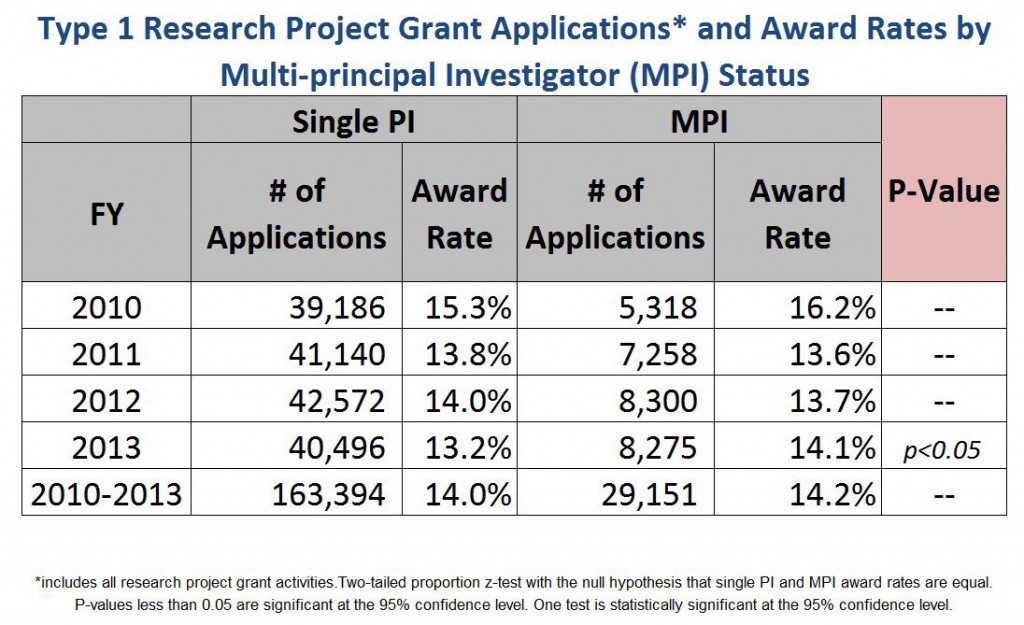 Table showing type 1 Research Project Grant Applications* and Award Rates by Multi-principal Investigator (MPI) Status - *includes all research project grant activities.Two-tailed proportion z-test with the null hypothesis that single PI and MPI award rates are equal. P-values less than 0.05 are significant at the 95% confidence level. One test is statistically significant at the 95% confidence level.