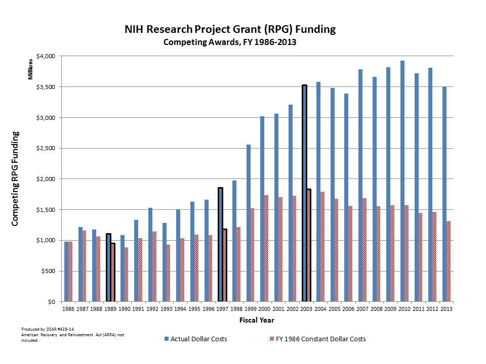 NIH Research Project Grant (RPG) Funding Competing Awards, FY 1986-2013