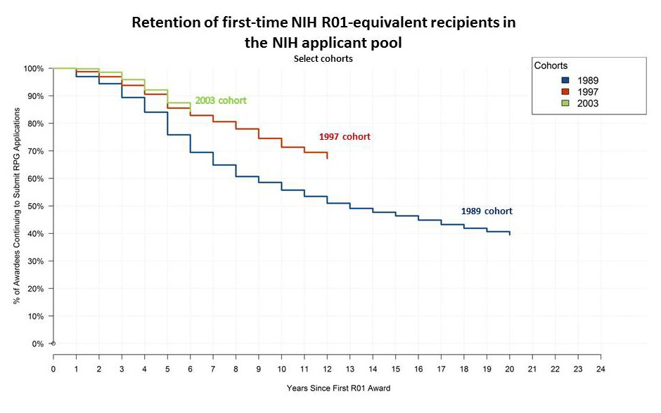 Retention of first-time NIH R01-equivalent recipients in the NIH applicant pool Select cohorts