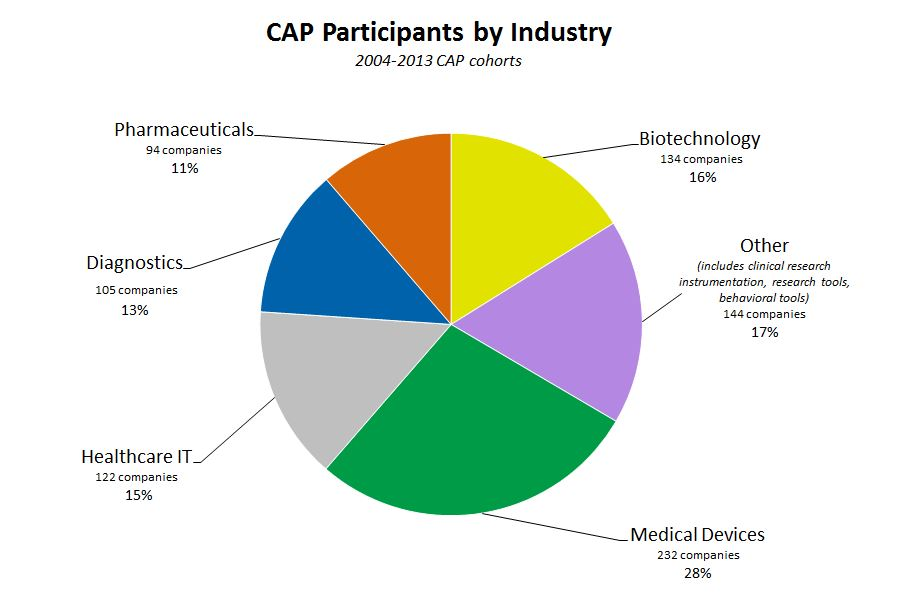 Pie chart of CAP Participants by Industry - 2004-2013 CAP cohorts: Pharmaceuticals - 11% (94 companies); Biotechnology 16% (134 companies); Other iincludes clinical research, instrumentation, research tools, behavioral tools - 17% (144 companies); Medical devices - 28% (232 companies); Healthcare IT - 15% (122 companies); Diagnostics 13% (105 companies).