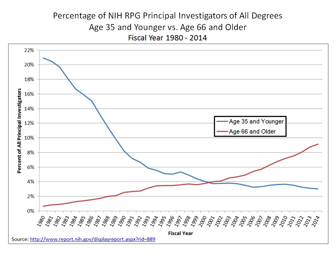 Percentage of NIH RPG Principal Investigators of All Degrees Age 35 and Younger vs. Age 66 and Older Fiscal Year 1980 - 2014 Source: http://www.report.nih.gov/displayreport.aspx?rid=889