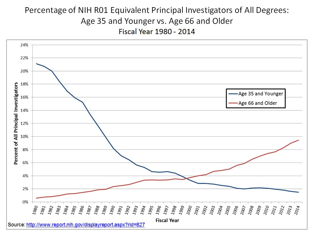 Percentage of NIH R01 Equivalent Principal Investigators of All Degrees: Age 35 and Younger vs. Age 66 and Older Fiscal Year 1980 - 2014 Source: http://www.report.nih.gov/displayreport.aspx?rid=827