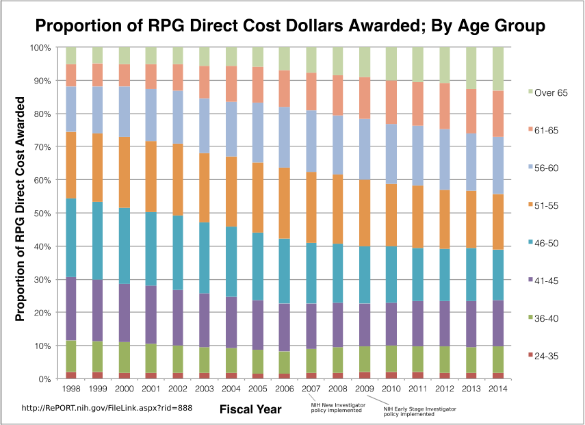 "Graph: Proportion of RPG Direct Cost Dollars Awarded by PI Age Group with ""unknown"" values removed - visit http://RePORT.nih.gov/FileLink.aspx?rid=888 for data tables and additional information"