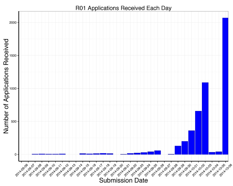Graph showing the increase of R01 applications received each day leading up to the 10/06/2014 application date
