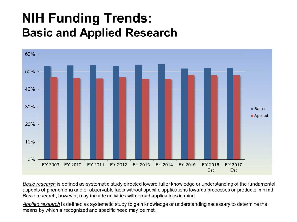 Graph showing the percentage of NIH funding towards basic research and applied research from 2009 through 2016 and 2017 estimates. Basic research funding is consistently between 52 and 55% of total research funding in all years.