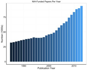 Graph showing NIH-supported papers per year. Data tables are available on RePORT. https://report.nih.gov/special_reports_and_current_issues/index.aspx