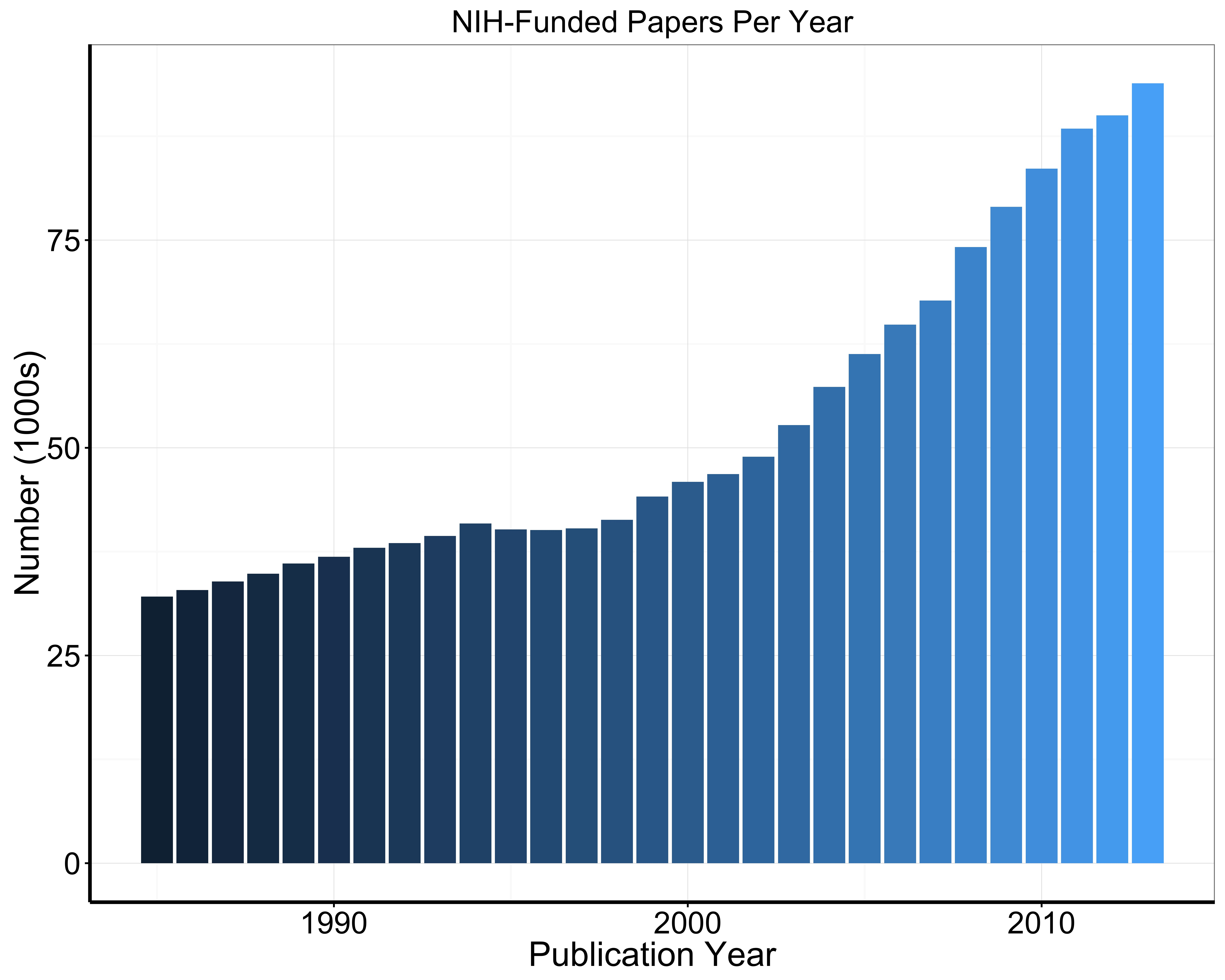 nih dissertation Nih recognizes that publication in peer-reviewed journals is a major factor in determining the professional standing of scientists institutions use publication in peer-reviewed journals in making hiring, promotion, and tenure decisions.