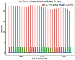 Graph showing highly cited NIH-supported papers per year. Data tables are available on RePORT. https://report.nih.gov/special_reports_and_current_issues/index.aspx