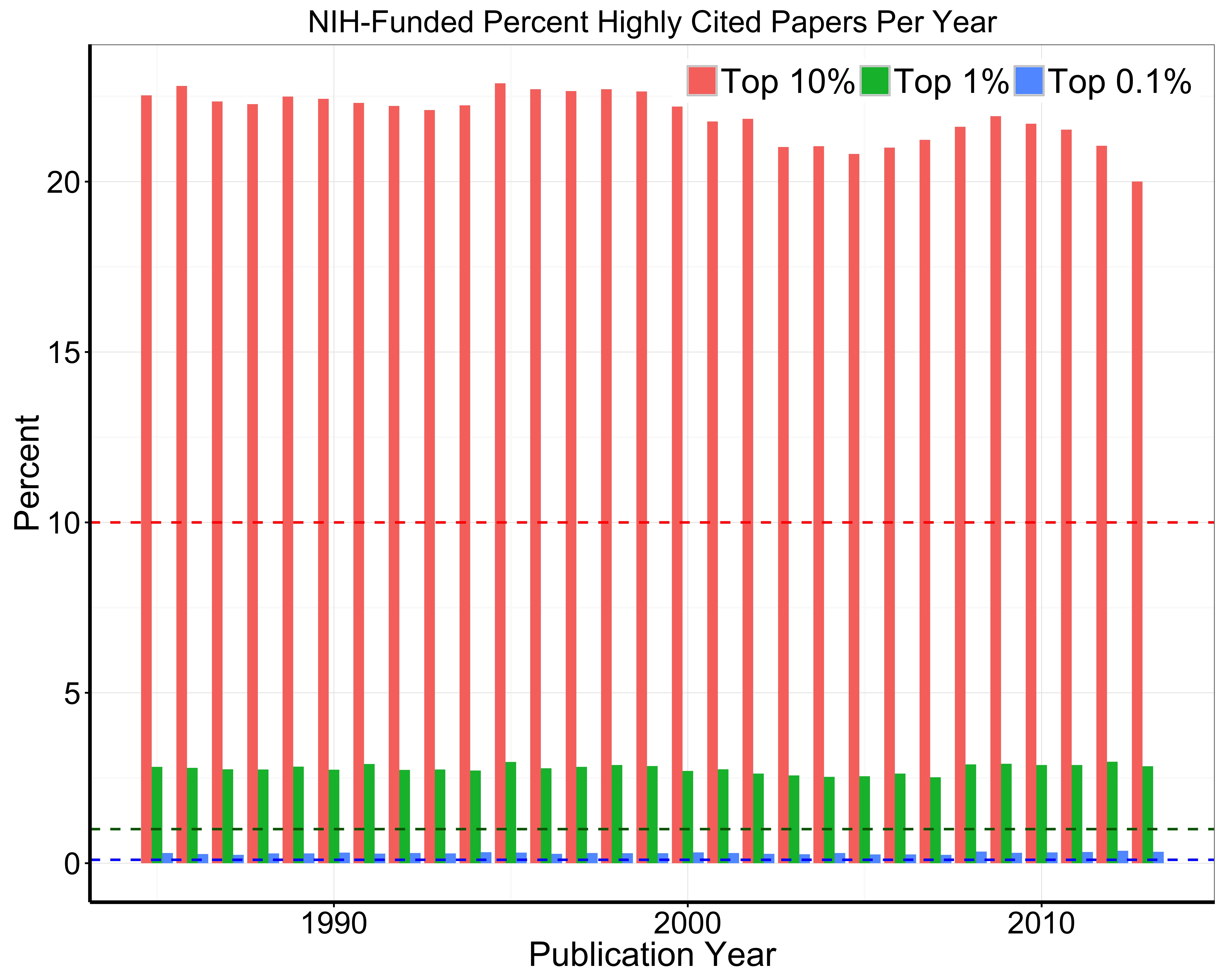Publication Impact of NIH funded Research – A First Look