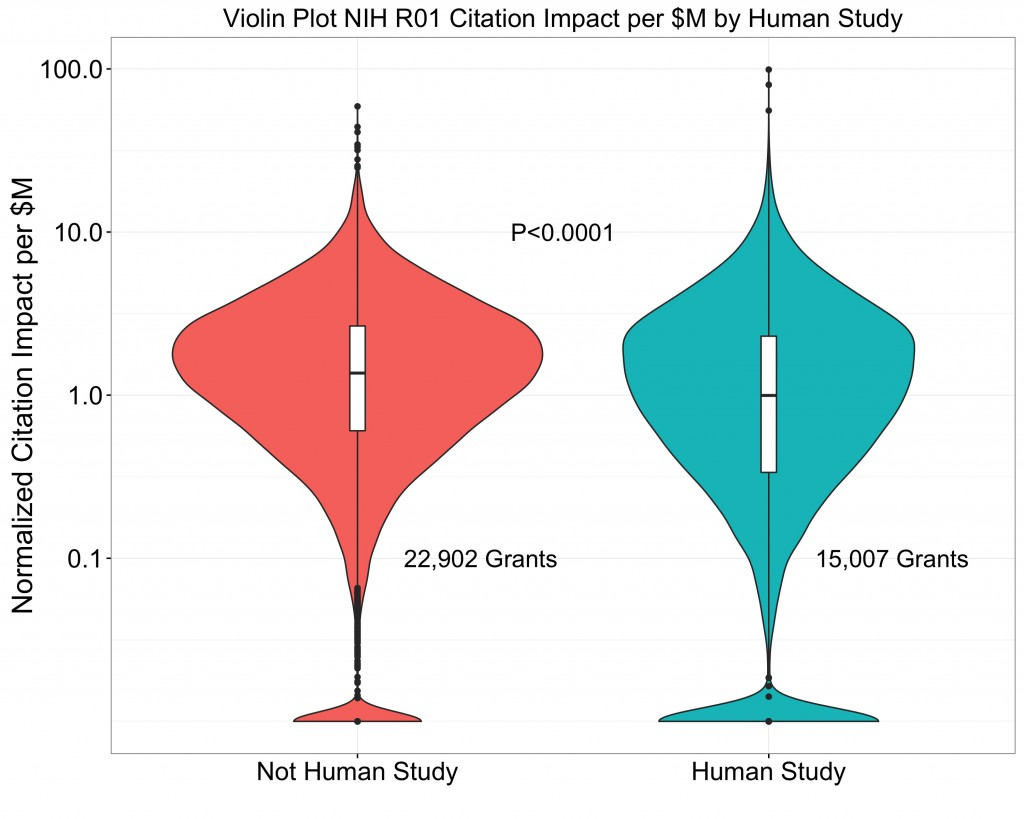 Citation Impact per $M Human Study