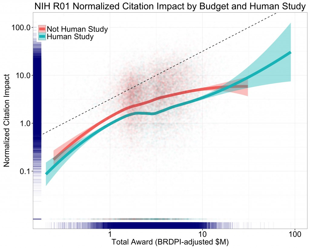Graph plotting normalized citation impact and total award (adjusted for BRPDI) in $M on logarithmic axes. For Excel spreadsheet of values for this graph, visit https://report.nih.gov/FileLink.aspx?rid=930