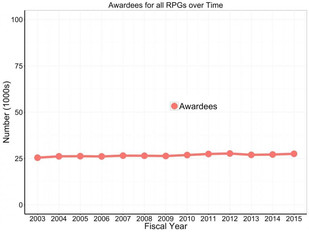 Awardees for all RPGs over time. Data tables available on RePORT.nih.gov